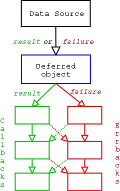 deferred-process说明